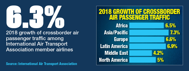 2018 Growth Of Crossborder Air Passenger Traffic By World Region