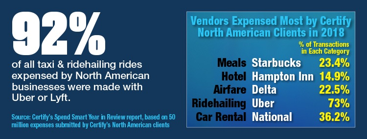 Vendors Expensed Most By Certify North American Clients In 2018