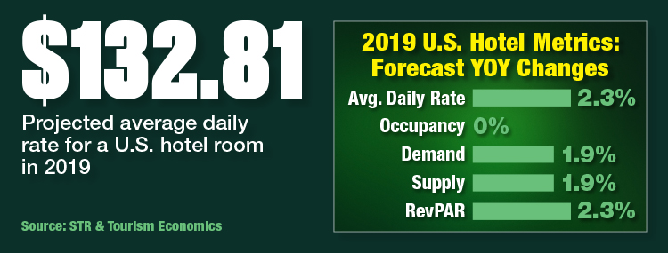 2019 U.S. Hotel Metrics: Forecast YOY Changes