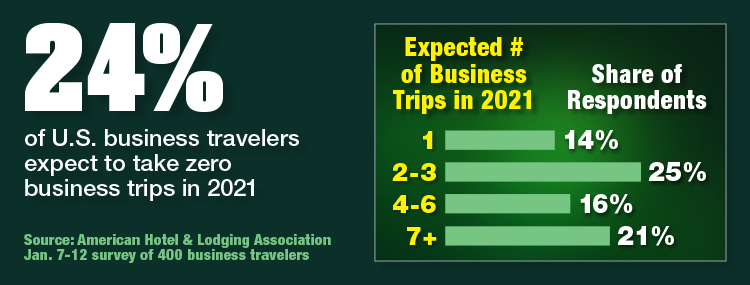 A Quarter Of Business Travelers Expect No Trips In 2021