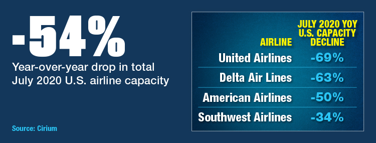 Airline Capacity Down Significantly Year Over Year