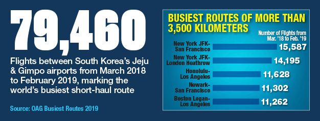 Busiest Routes Of More Than 3,500 Kilometers