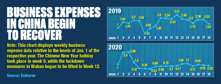 Business Expenses In China Begin To Recover