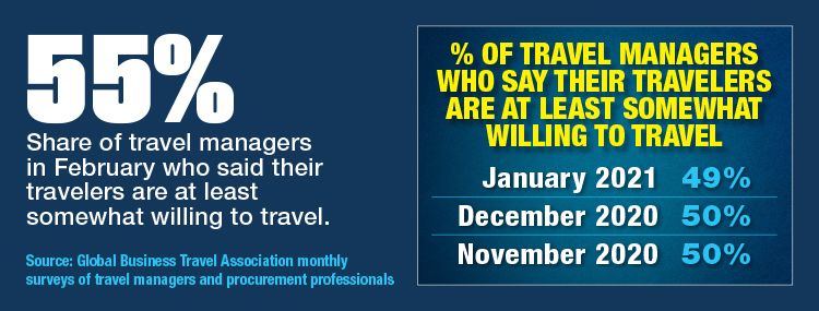 Buyers Assess Traveler Willingness To Get On The Road
