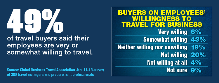 Buyers On Employees' Willingness To Travel For Business