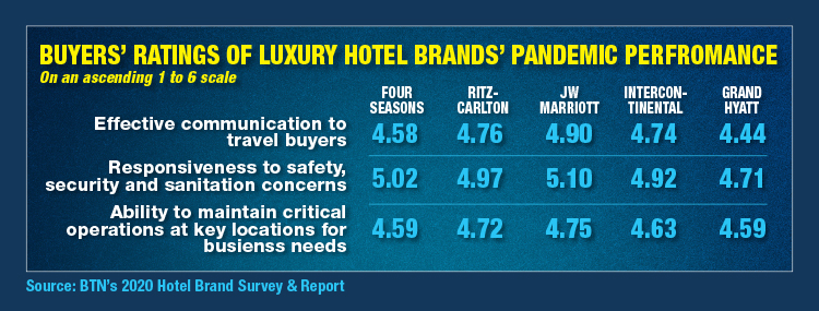 Buyers Ratings Of Luxury Hotel Brand Pandemic Performance