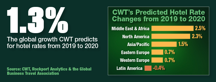 CWT's Predicted Hotel Rate Changes From 2019 To 2020