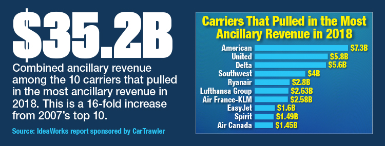 Carriers That Pulled In The Most Ancillary Revenue In 2018