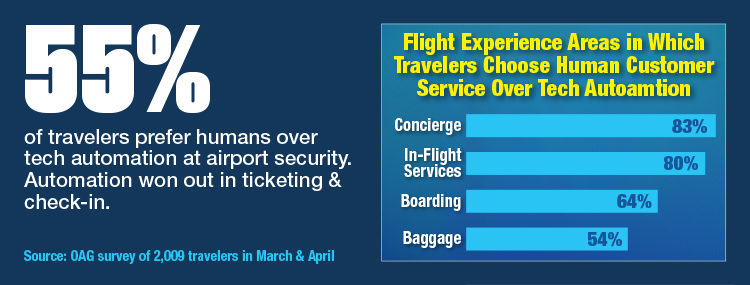 Flight Experience Areas In Which Travelers Choose Human Customer Service Over Tech Automation