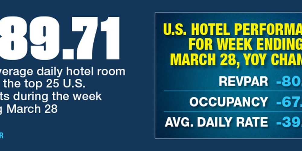 Hotel RevPAR, Occupancy And Rates Tumble At End Of March