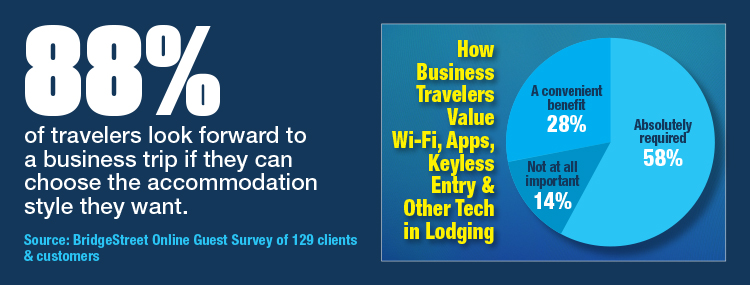 How Business Travelers Value Wi-Fi, Apps, Keyless Entry And Other Tech In Lodging