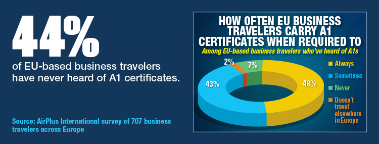 How Often EU Business Travelers Carry A1 Certificates When Required To