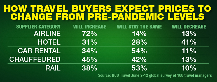 How Travel Buyers Expect Prices To Change From Pre-Pandemic Levels