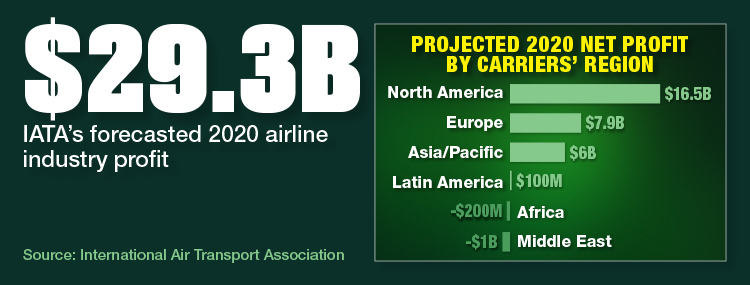 IATA Forecasts Profitable 2020 For Airlines, Led By North America