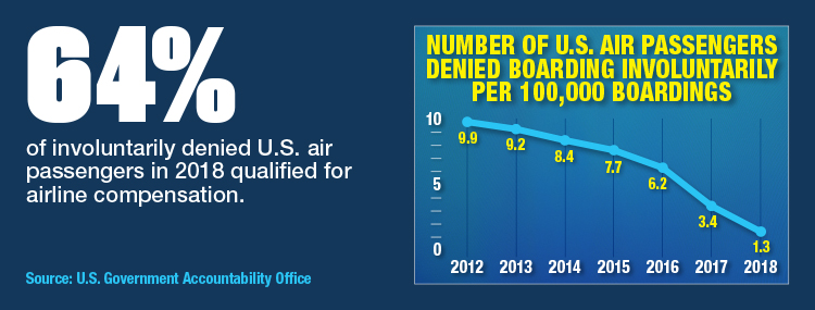 The Rate Of Involuntary Denied Boardings Decline In U.S.