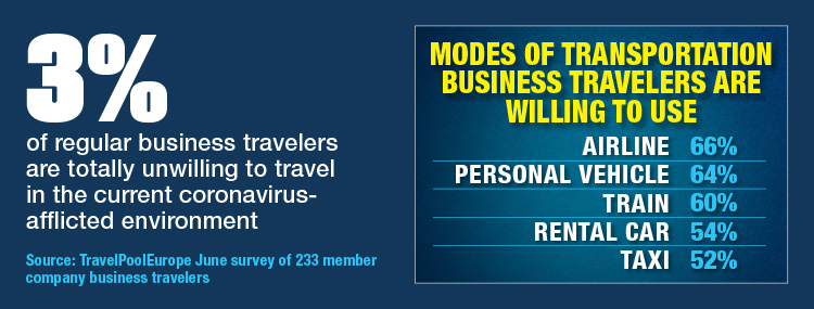 Modes Of Transportation Business Travelers Are Willing To Use