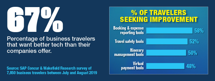 Most Travelers Want Better Travel Tech From Employers