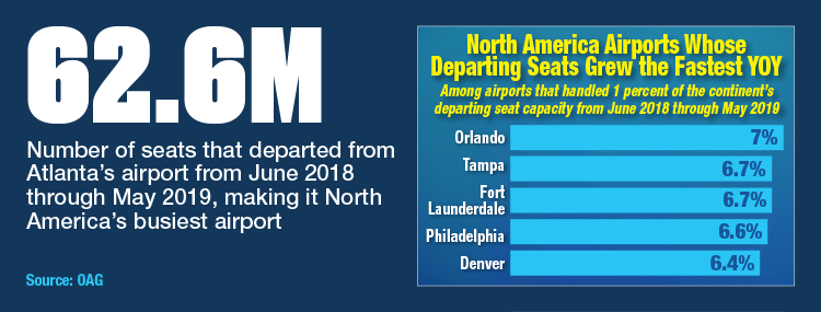 North America Airports Whose Departing Seats Grew The Fastest YOY