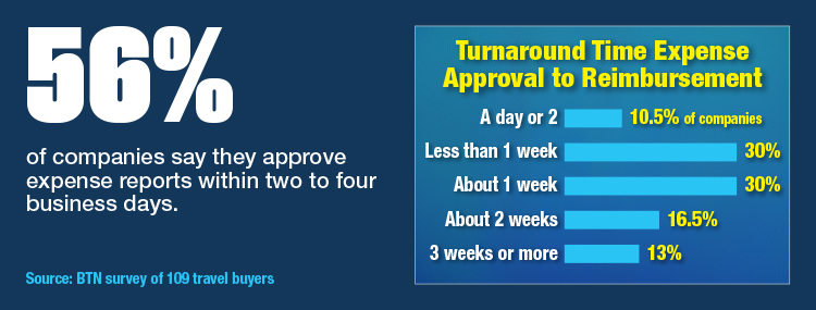 Turnaround Time: Expense Approval To Reimbursement
