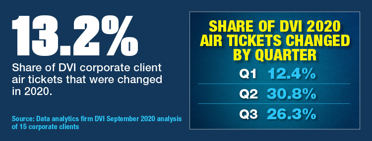 Share Of 2020 Air Tickets Changed By Quarter