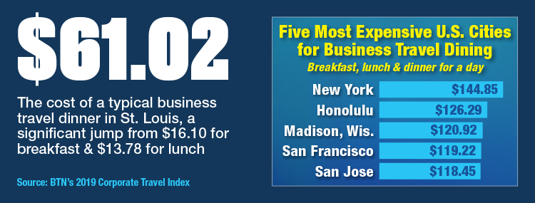 Five Most Expensive U.S. Cities For Business Travel Dining