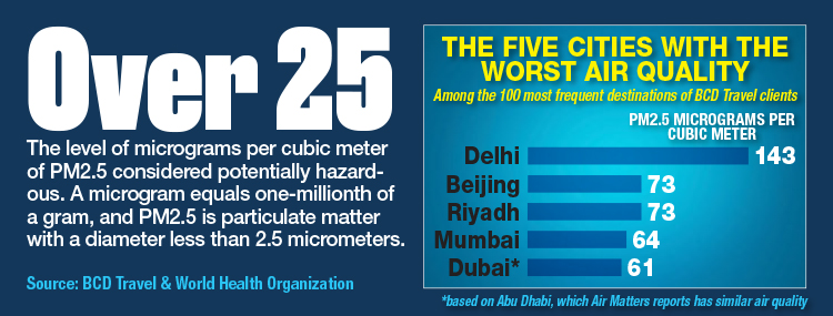 The Five Cities With The Worst Air Quality