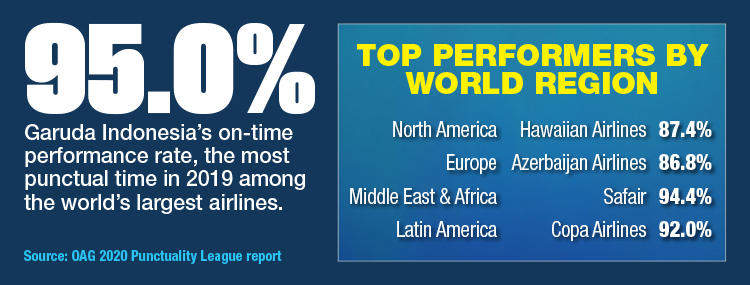 The Most Punctual Airlines By Region