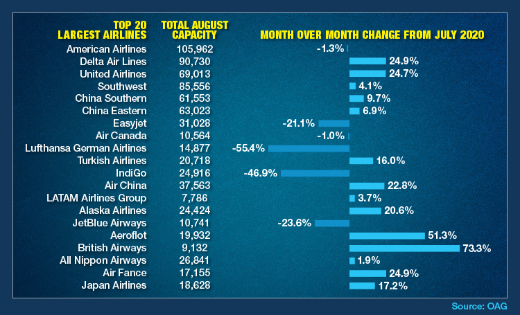 The Ups And Downs Of Airline Capacity From July To August