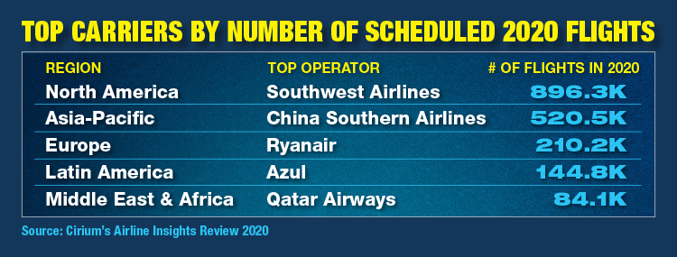 Top Carriers By Number Of 2020 Scheduled Flights