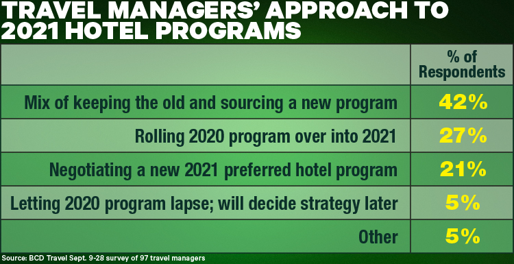 Travel Managers' Approach To 2021 Hotel Programs