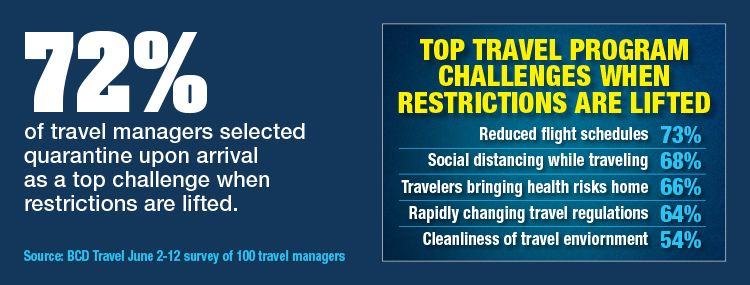 Travel Managers Face Challenges On Travel's Return