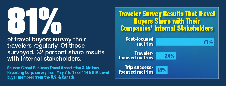 Traveler Survey Results That Travel Buyers Share With Their Companies' Internal Stakeholders
