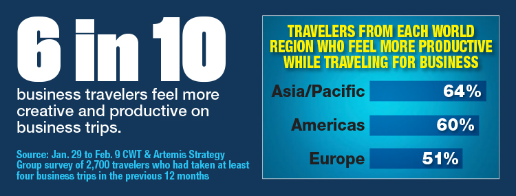 Travelers From Each World Region Who Feel More Productive While Traveling For Business