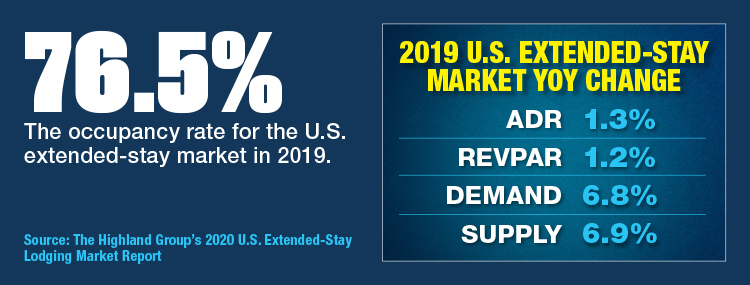 U.S. Extended Stay Market Sees Growth In Rates And Supply