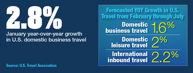 Forecasted YOY Growth In U.S. Travel From February Through July