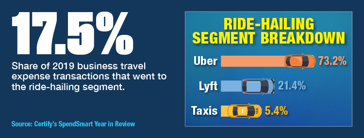 Uber Leads In 2019 Ride-Hailing Expenses, Per Certify