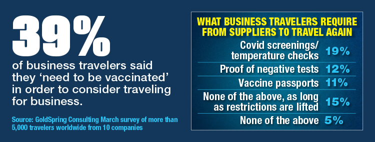 What Business Travelers Require From Suppliers To Travel Again