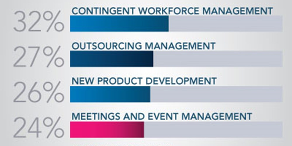 Travel Mgmt. Among Top New Tasks For Procurement Leaders