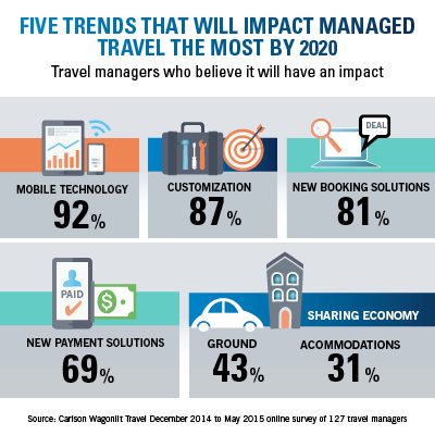 2020 Travel Trends.Five Trends That Will Impact Managed Travel The Most By 2020