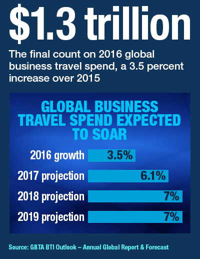 Global Business Travel Spend Expected To Soar | The Beat