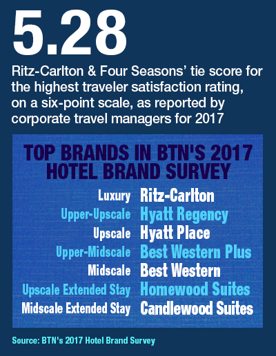 Top Brands In BTN's 2017 Hotel Brand Survey | The Beat