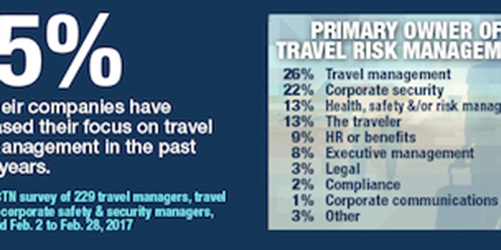 Companies' Primary Owner Of Travel Risk Management
