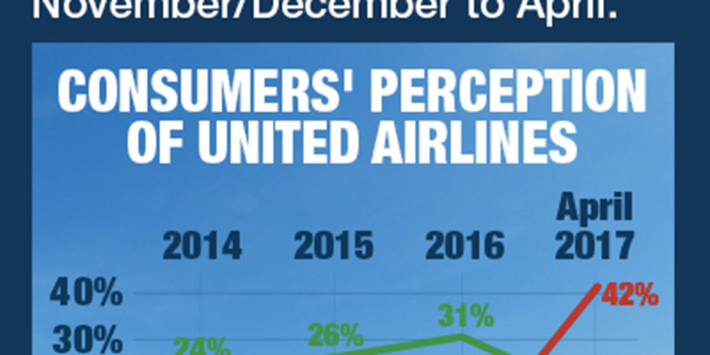 Consumers' Perception Of United Airlines