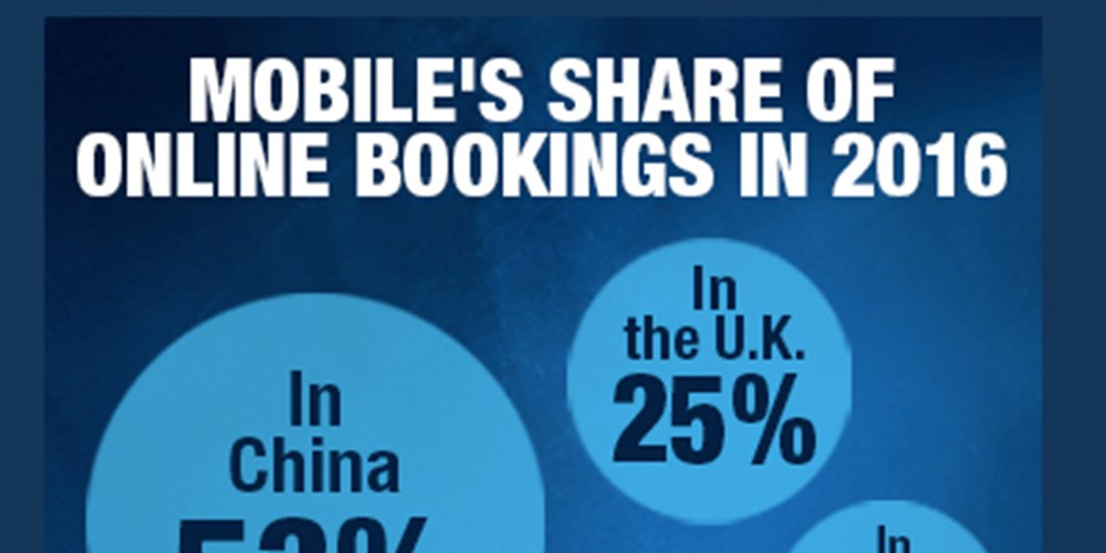 Mobile's Share Of Online Bookings In 2016