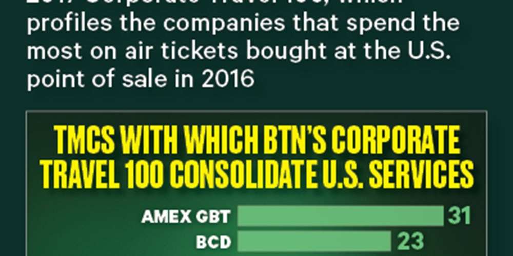 TMCs With Which BTN's Corporate Travel 100 Consolidate U.S. Services