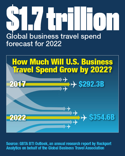 How Much Will U S  Business Travel Spend Grow In 2022? | The Beat