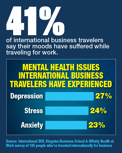 Mental Health Issues International Business Travelers Have Experienced