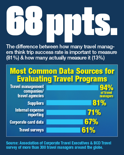 Most Common Data Sources for Evaluating Travel Programs