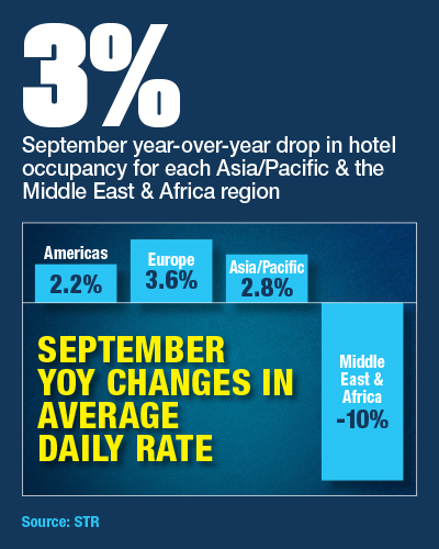 September Year-Over-Year Changes in Hotel Average Daily Rate by Region