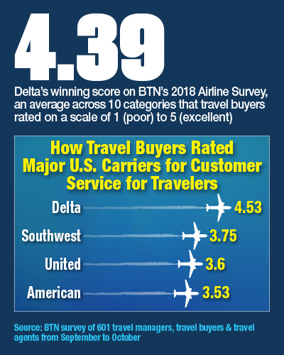 How Travel Buyers Rated Major U.S. Carriers For Customer Service For Travelers